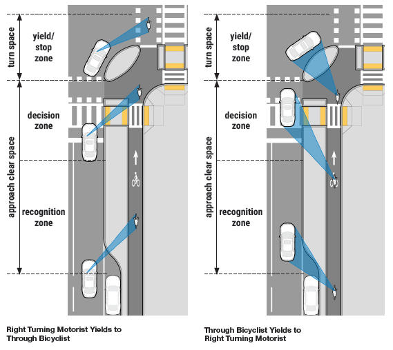 Dutch Intersection turning diagram