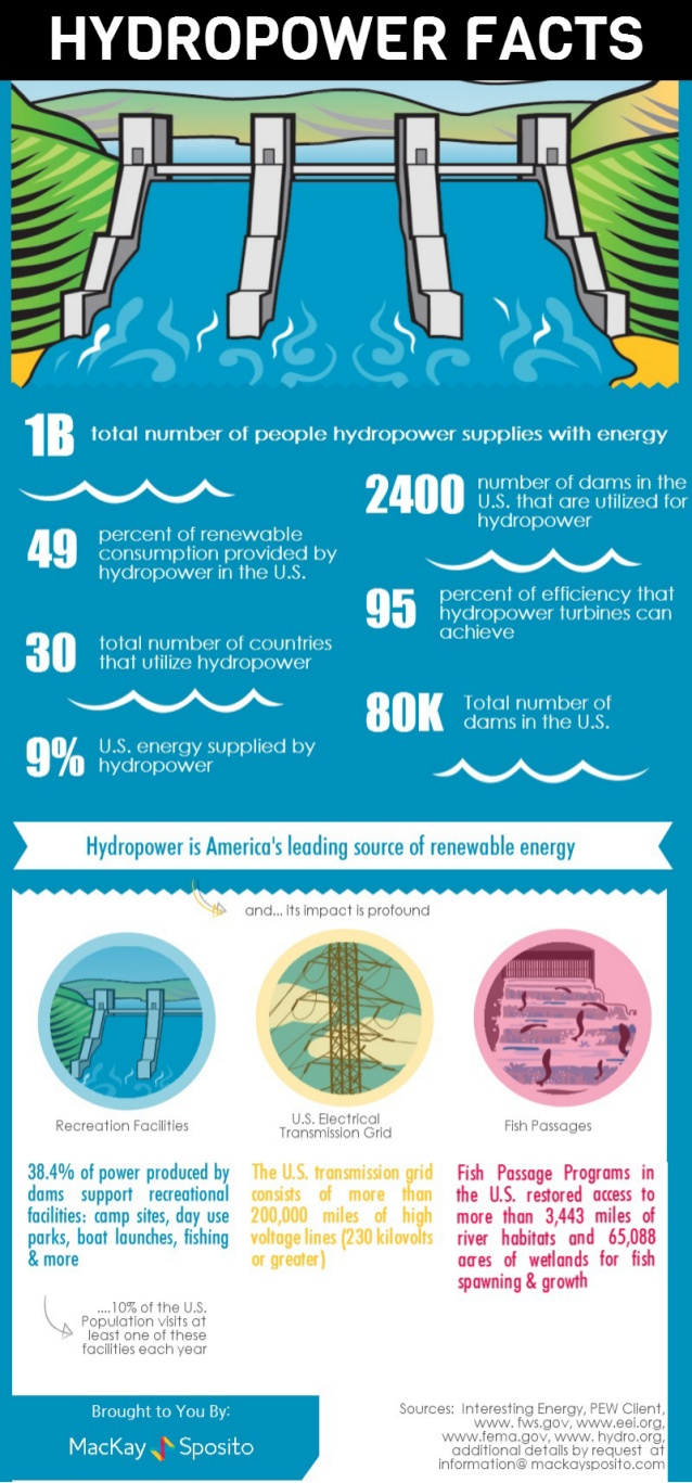 hydropower-facts-1-638