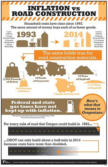 Inflationvsconstruction