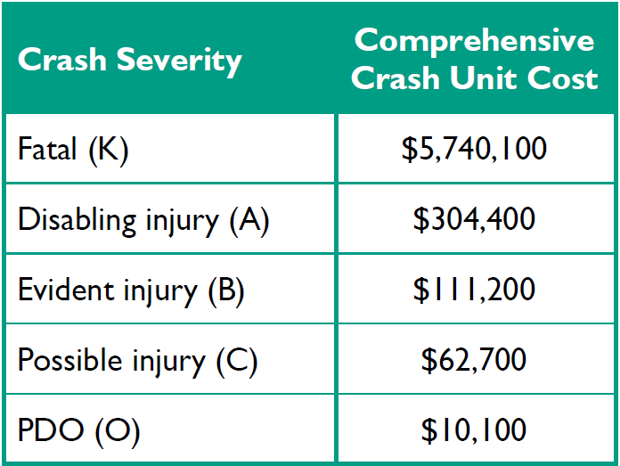 Crash Costs by Injury Severity Level 2016
